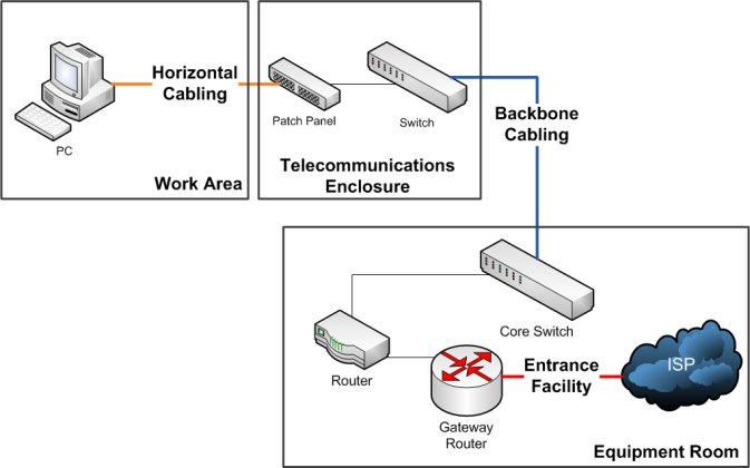 Structured Cabling Network Topology